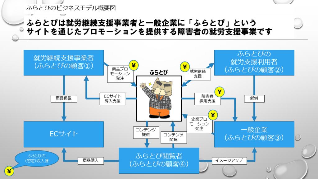 ふらとぴのビジネスモデル説明図(案)