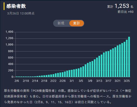 2020年3月26日12:00現在の日本の累計感染者数(東洋経済ONLINEより引用)