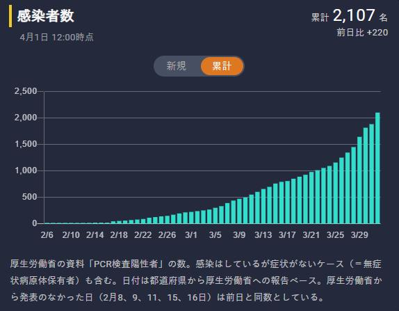 2020年4月1日12:00現在の日本の累計感染者数(東洋経済ONLINE「新型コロナウイルス国内感染の状況」より引用)