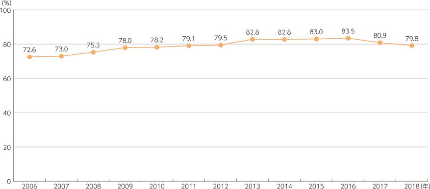 インターネット利用率の推移