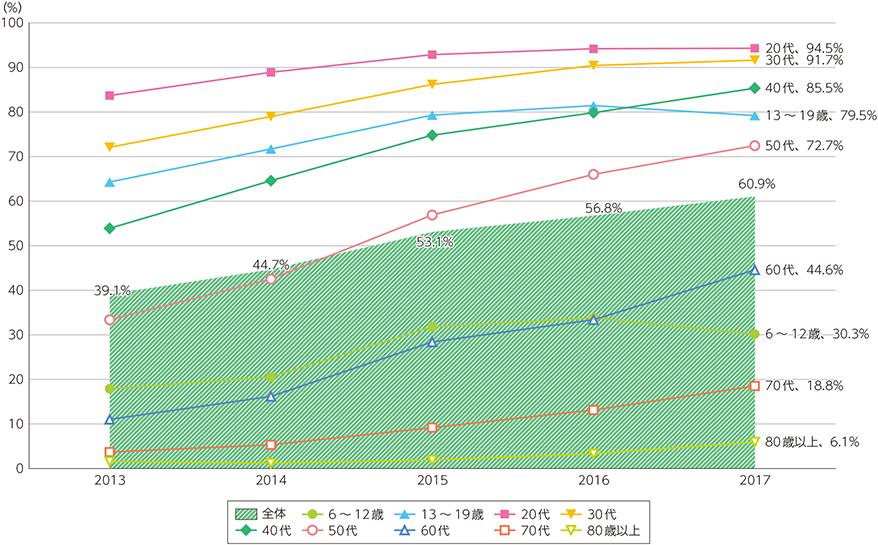スマートフォンの個人保有率の推移(出典:平成30年度版情報通信白書)