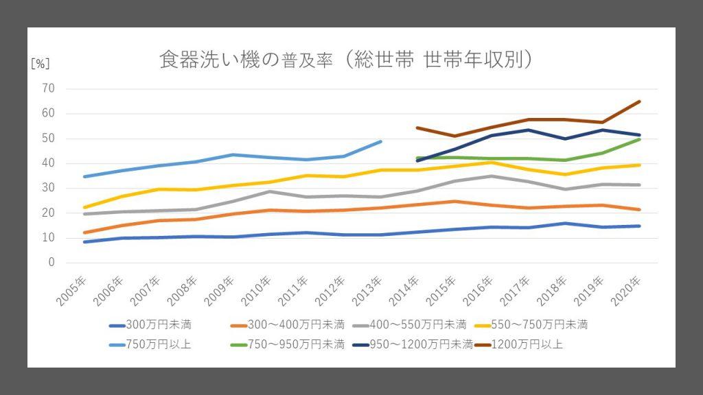 食器洗い機の普及率(総世帯 世帯年収別)(内閣府 消費動向調査を基にチョッピーにて作成)