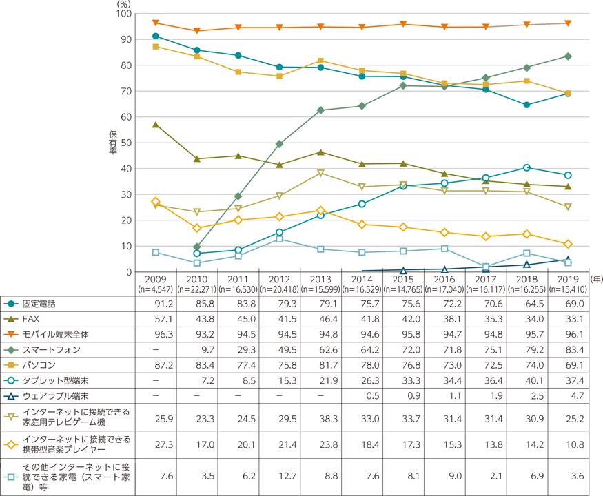 情報通信機器の世帯保有率の推移(出典:総務省|令和2年版 情報通信白書)