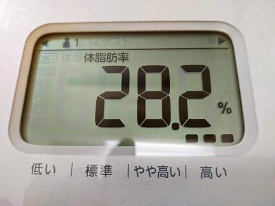 28.2%